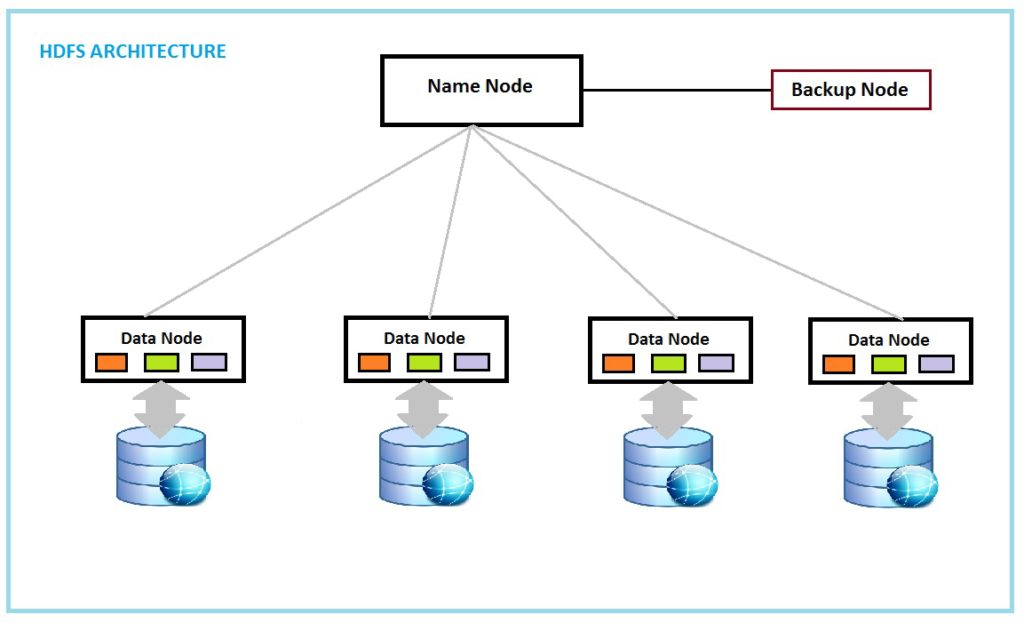An Introduction To Hadoop Mindtory - Hdfs architecture