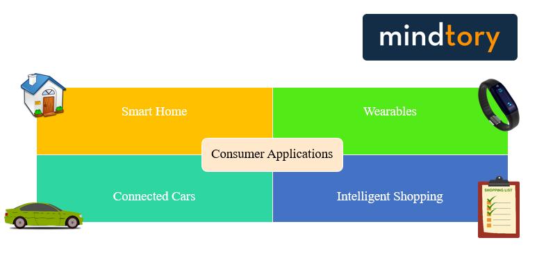 IoT consumer applications